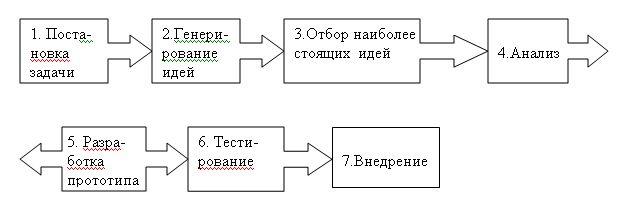 Рис. 1 Алгоритм разработки и